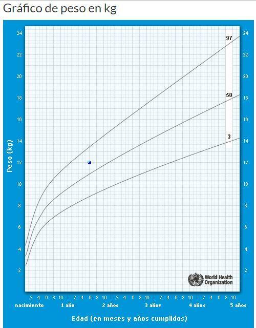 Calculadora De Percentil Infantil Usando Las Tablas De La Oms