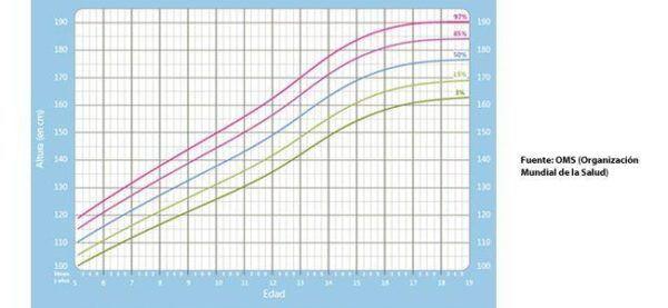 636b194e0 La forma de interpretar las gráficas es la siguiente. Se trata de un eje de  coordenadas, en ellas aparecerá la variable de peso o la de talla, ...