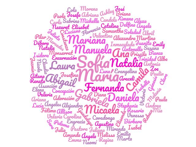 De 200 Nombres De Ninos Y Ninas Mas Populares Su Significado 2019