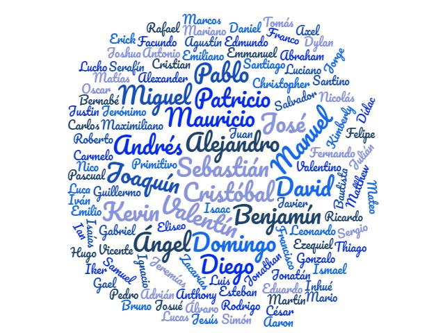 de 200 Nombres de niños y niñas más populares su significado 5a6fb108dcde