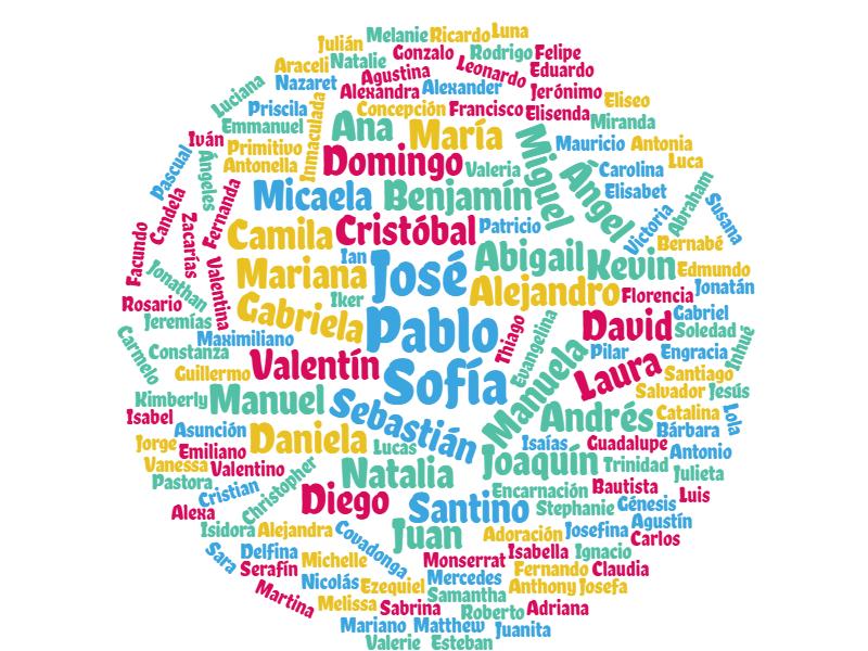 De 200 Nombres De Niños Y Niñas Más Populares Su Significado