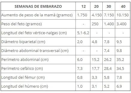 percentiles-fetales-tablas