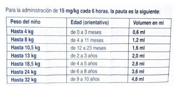 apiretal-dosis-por-edad-peso