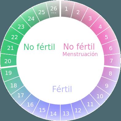 el-metodo-del-ritmo-para-evitar-quedar-embarazada