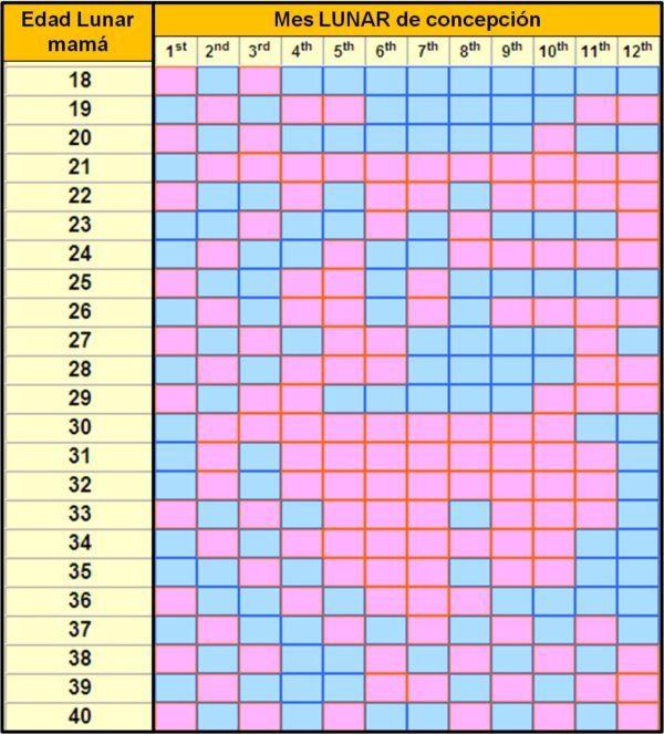 Calendario Chino De Embarazo 2019 Calcular.Tabla China Predecir El Sexo Del Bebe Embarazo10 Com