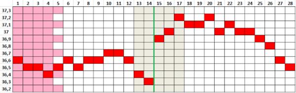 temperatura-basal-ovulacion-como-usar-la-tabla